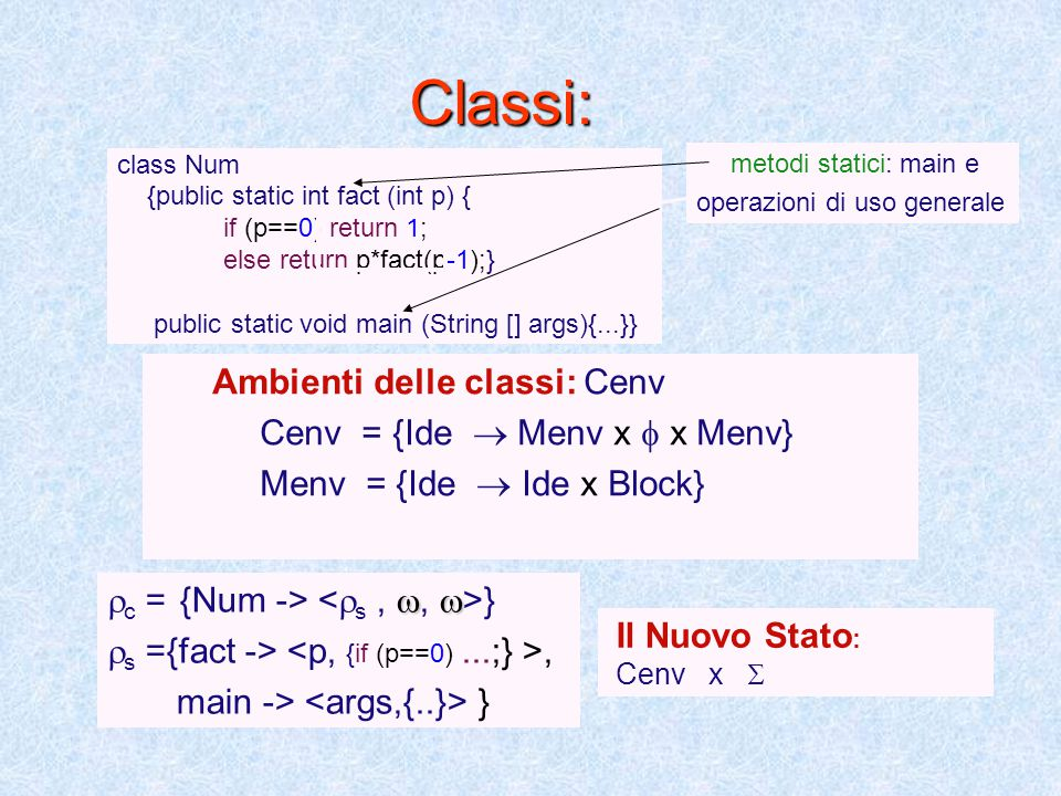 Classi: class Num {public static int fact (int p) { if (p==0) return 1; else return p*fact(p-1);} public static void main (String [] args){...}} Ambie