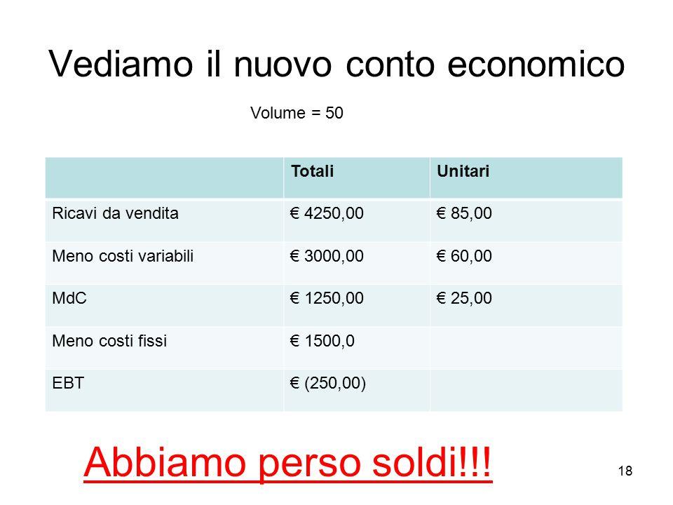 18 Vediamo il nuovo conto economico TotaliUnitari Ricavi da vendita€ 4250,00€ 85,00 Meno costi variabili€ 3000,00€ 60,00 MdC€ 1250,00€ 25,00 Meno cost