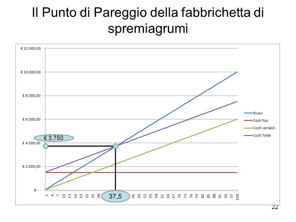 22 Il Punto di Pareggio della fabbrichetta di spremiagrumi 37,5 € 3.750