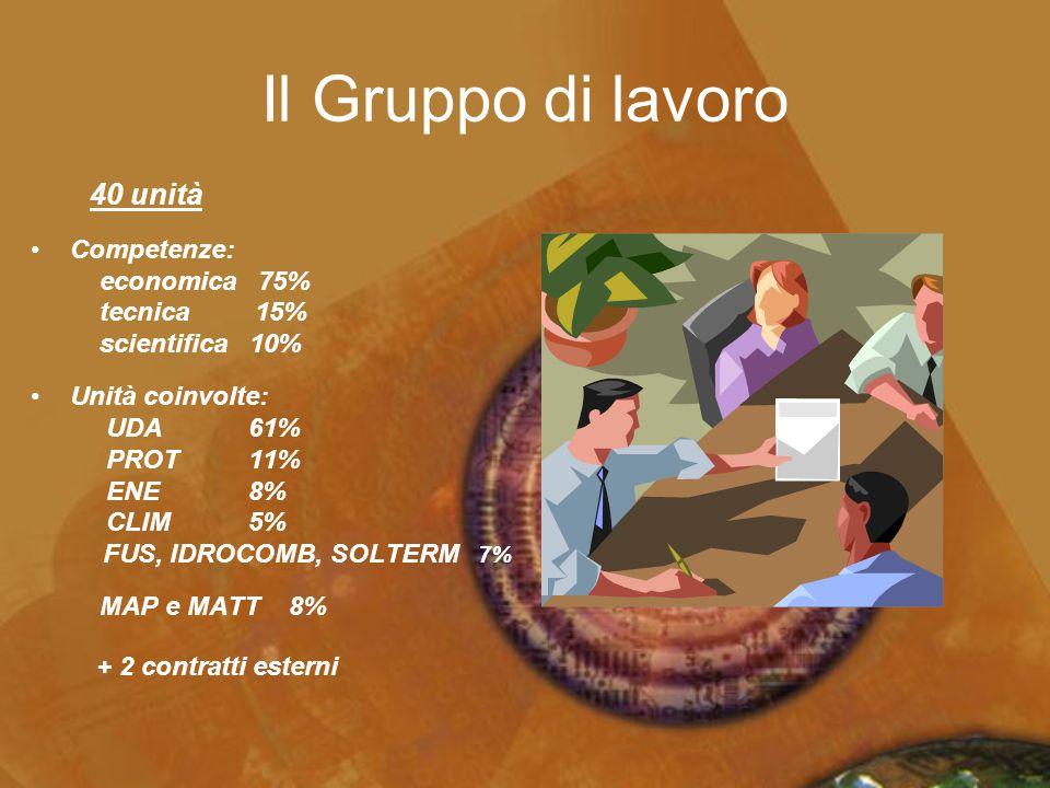 Il Gruppo di lavoro 40 unità Competenze: economica 75% tecnica 15% scientifica 10% Unità coinvolte: UDA 61% PROT 11% ENE 8% CLIM 5% FUS, IDROCOMB, SOL