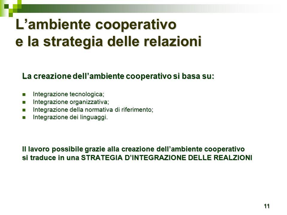 11 L'ambiente cooperativo e la strategia delle relazioni La creazione dell'ambiente cooperativo si basa su: Integrazione tecnologica; Integrazione tecnologica; Integrazione organizzativa; Integrazione organizzativa; Integrazione della normativa di riferimento; Integrazione della normativa di riferimento; Integrazione dei linguaggi.