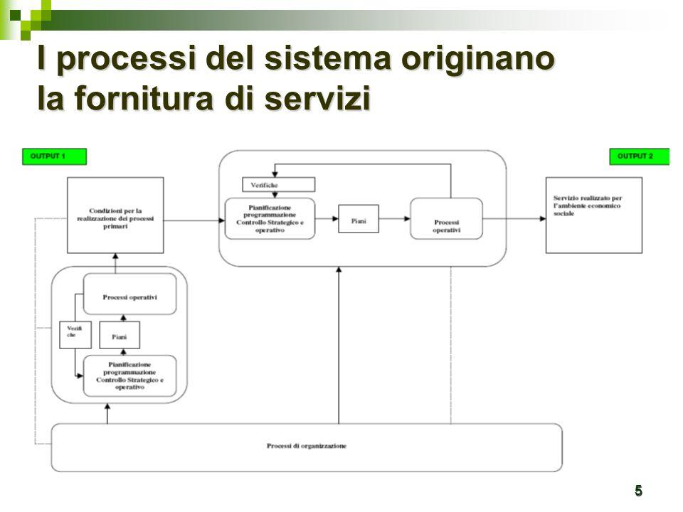 5 I processi del sistema originano la fornitura di servizi