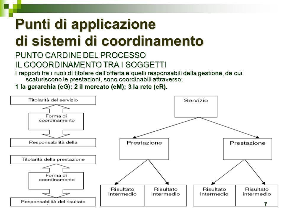 7 Punti di applicazione di sistemi di coordinamento PUNTO CARDINE DEL PROCESSO IL COOORDINAMENTO TRA I SOGGETTI I rapporti fra i ruoli di titolare dell offerta e quelli responsabili della gestione, da cui scaturiscono le prestazioni, sono coordinabili attraverso: 1 la gerarchia (cG); 2 il mercato (cM); 3 la rete (cR).