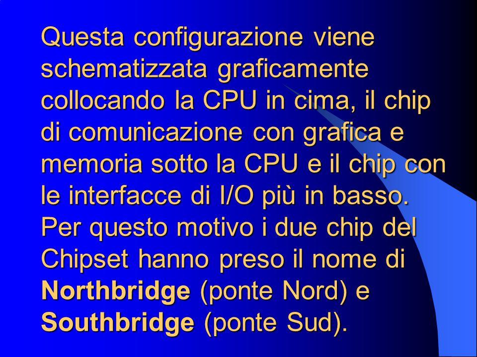 Questa configurazione viene schematizzata graficamente collocando la CPU in cima, il chip di comunicazione con grafica e memoria sotto la CPU e il chip con le interfacce di I/O più in basso.