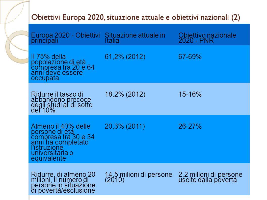 Obiettivi Europa 2020, situazione attuale e obiettivi nazionali (2) Europa 2020 - Obiettivi principali Situazione attuale in Italia Obiettivo nazionale 2020 - PNR Il 75% della popolazione di età compresa tra 20 e 64 anni deve essere occupata 61,2% (2012)67-69% Ridurre il tasso di abbandono precoce degli studi al di sotto del 10% 18,2% (2012)15-16% Almeno il 40% delle persone di età compresa tra 30 e 34 anni ha completato l istruzione universitaria o equivalente 20,3% (2011)26-27% Ridurre, di almeno 20 milioni, il numero di persone in situazione di povertà/esclusione 14,5 milioni di persone (2010) 2,2 milioni di persone uscite dalla povertà