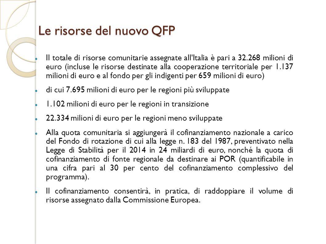 Le risorse del nuovo QFP Il totale di risorse comunitarie assegnate all Italia è pari a 32.268 milioni di euro (incluse le risorse destinate alla cooperazione territoriale per 1.137 milioni di euro e al fondo per gli indigenti per 659 milioni di euro) di cui 7.695 milioni di euro per le regioni più sviluppate 1.102 milioni di euro per le regioni in transizione 22.334 milioni di euro per le regioni meno sviluppate Alla quota comunitaria si aggiungerà il cofinanziamento nazionale a carico del Fondo di rotazione di cui alla legge n.