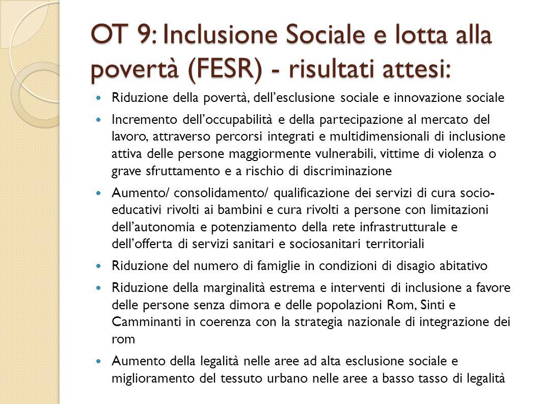 OT 9: Inclusione Sociale e lotta alla povertà (FESR) - risultati attesi: Riduzione della povertà, dell'esclusione sociale e innovazione sociale Incremento dell'occupabilità e della partecipazione al mercato del lavoro, attraverso percorsi integrati e multidimensionali di inclusione attiva delle persone maggiormente vulnerabili, vittime di violenza o grave sfruttamento e a rischio di discriminazione Aumento/ consolidamento/ qualificazione dei servizi di cura socio- educativi rivolti ai bambini e cura rivolti a persone con limitazioni dell'autonomia e potenziamento della rete infrastrutturale e dell'offerta di servizi sanitari e sociosanitari territoriali Riduzione del numero di famiglie in condizioni di disagio abitativo Riduzione della marginalità estrema e interventi di inclusione a favore delle persone senza dimora e delle popolazioni Rom, Sinti e Camminanti in coerenza con la strategia nazionale di integrazione dei rom Aumento della legalità nelle aree ad alta esclusione sociale e miglioramento del tessuto urbano nelle aree a basso tasso di legalità