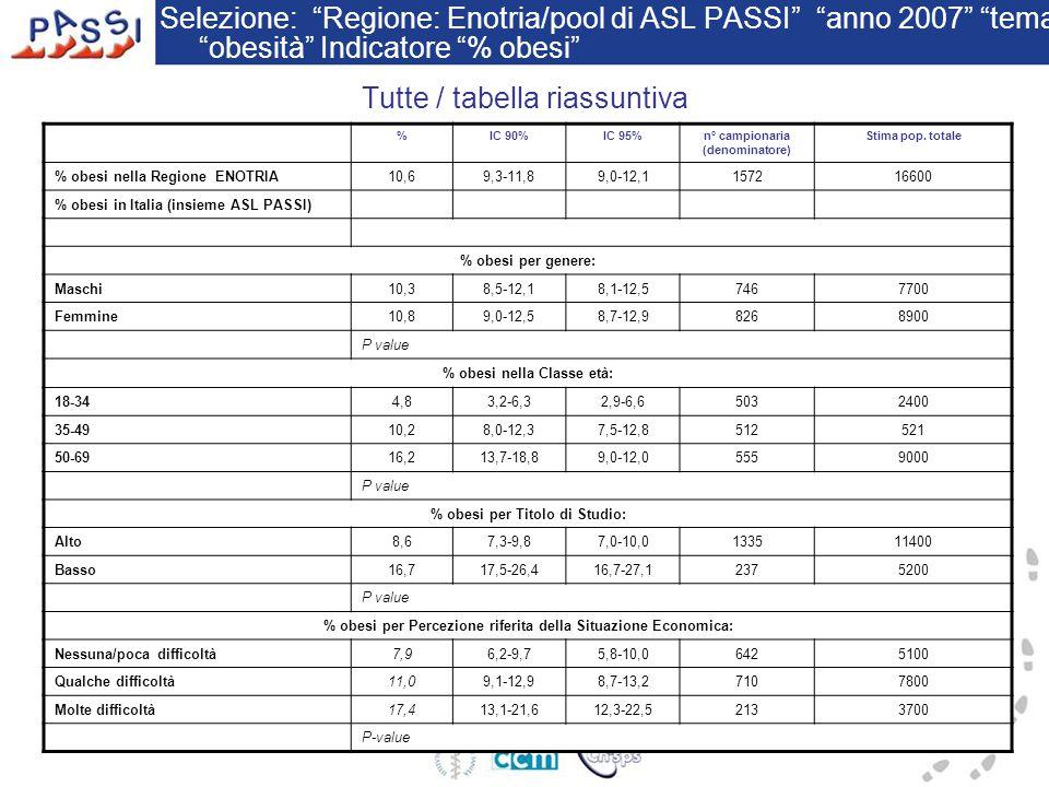 Selezione: Regione: Enotria/pool di ASL PASSI anno 2007 tema obesità Indicatore % obesi %IC 90%IC 95%n° campionaria (denominatore) Stima pop.