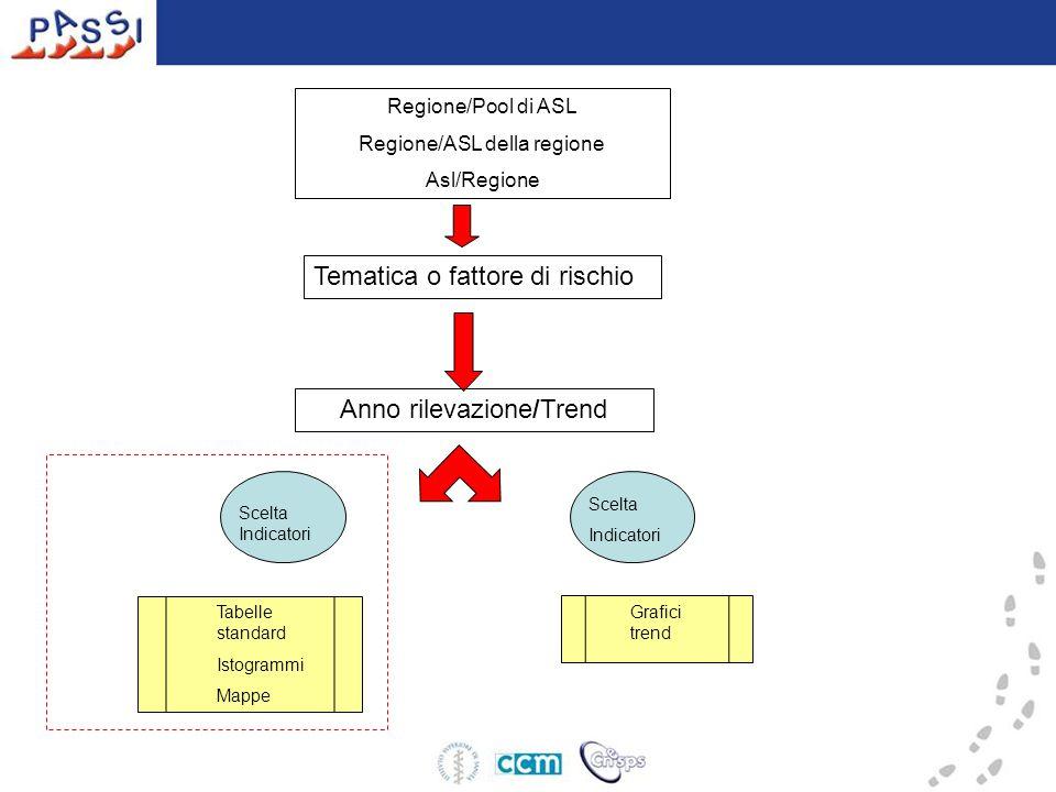 Regione/Pool di ASL Regione/ASL della regione Asl/Regione Tematica o fattore di rischio Anno rilevazione/Trend Grafici trend Scelta Indicatori Tabelle standard Istogrammi Mappe Scelta Indicatori