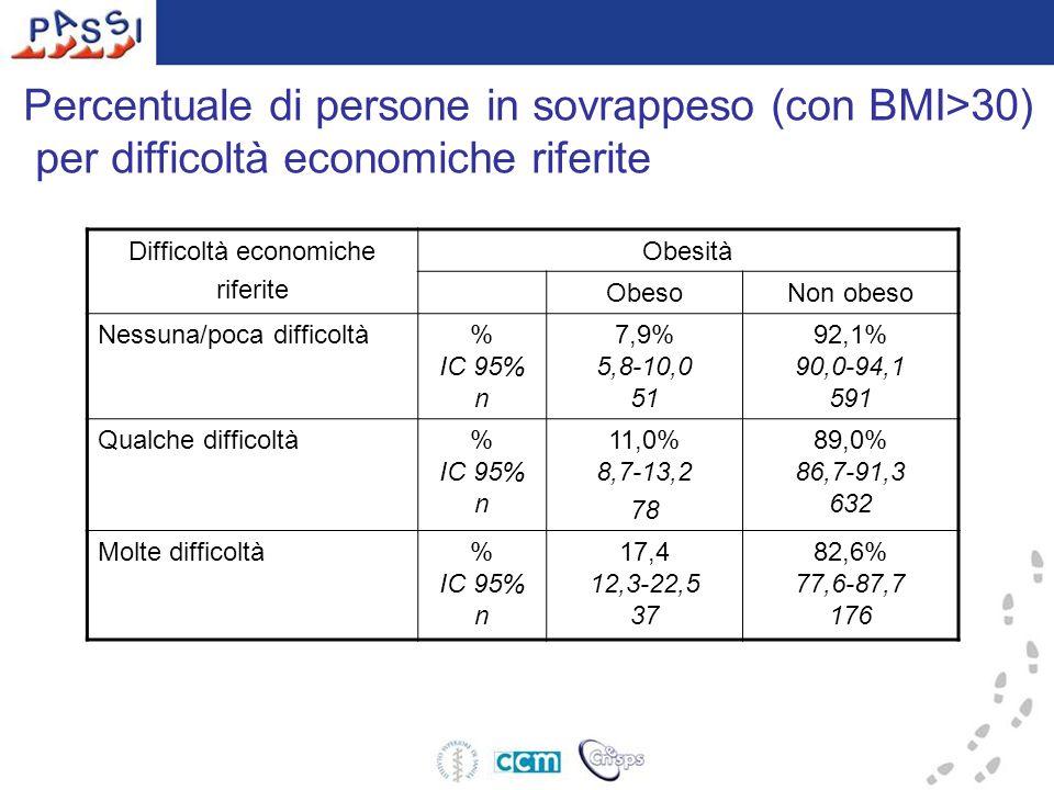 Percentuale di persone in sovrappeso (con BMI>30) per difficoltà economiche riferite Difficoltà economiche riferite Obesità ObesoNon obeso Nessuna/poca difficoltà% IC 95% n 7,9% 5,8-10,0 51 92,1% 90,0-94,1 591 Qualche difficoltà% IC 95% n 11,0% 8,7-13,2 78 89,0% 86,7-91,3 632 Molte difficoltà% IC 95% n 17,4 12,3-22,5 37 82,6% 77,6-87,7 176