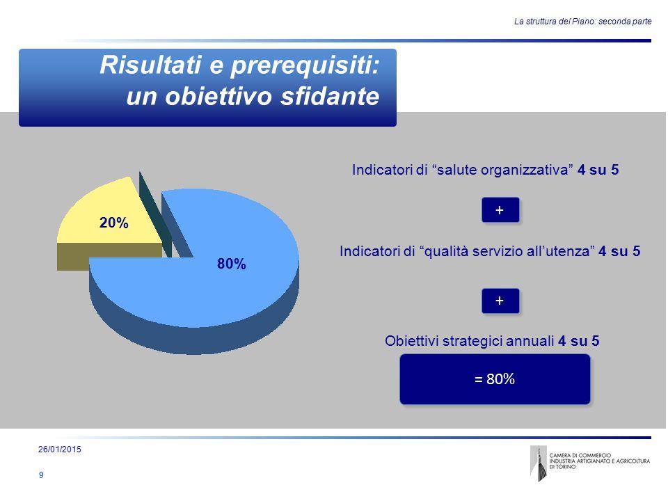 Risultati e prerequisiti: un obiettivo sfidante La struttura del Piano: seconda parte Indicatori di salute organizzativa 4 su 5 + + Indicatori di qualità servizio all'utenza 4 su 5 + + Obiettivi strategici annuali 4 su 5 = 80% 20% 80% 26/01/2015 9