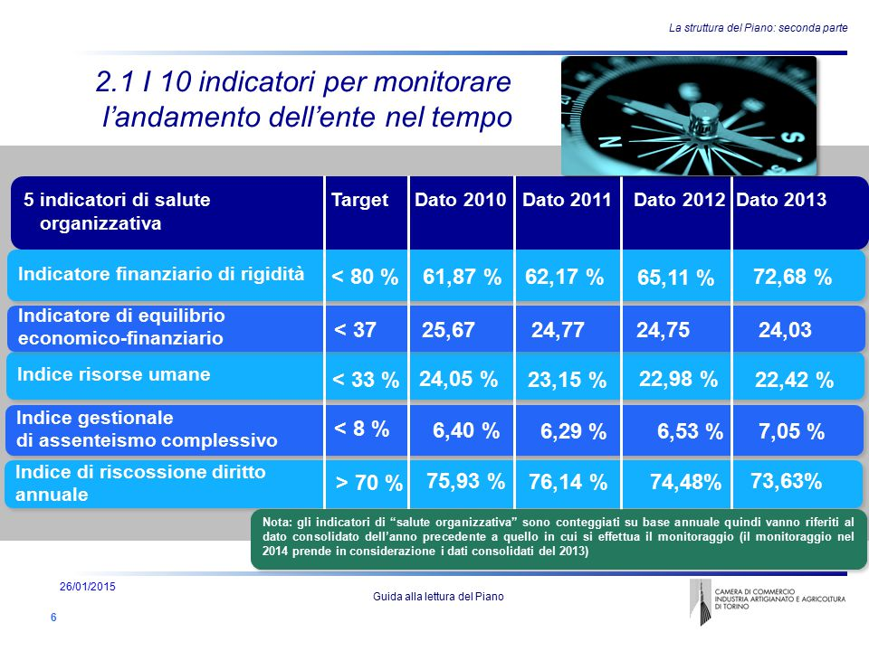 Indice risorse umane Indice gestionale di assenteismo complessivo Indice gestionale di assenteismo complessivo 5 indicatori di salute Target Dato 2010