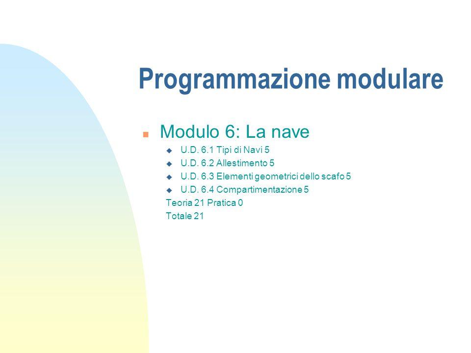 Programmazione modulare n Modulo 6: La nave u U.D. 6.1 Tipi di Navi 5 u U.D. 6.2 Allestimento 5 u U.D. 6.3 Elementi geometrici dello scafo 5 u U.D. 6.