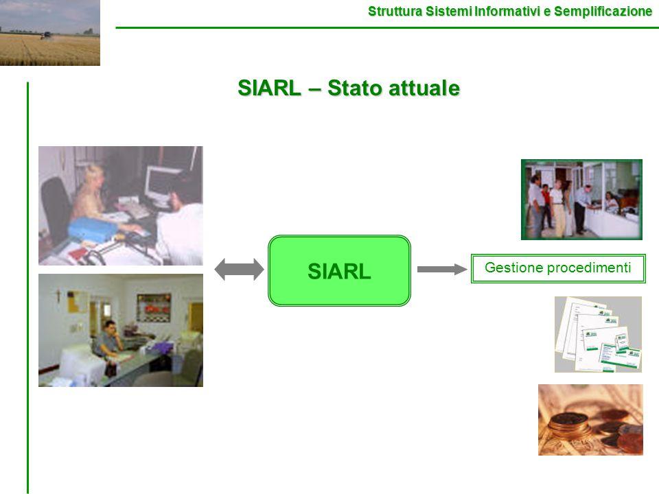 Struttura Sistemi Informativi e Semplificazione SIARL Gestione procedimenti SIARL – Stato attuale