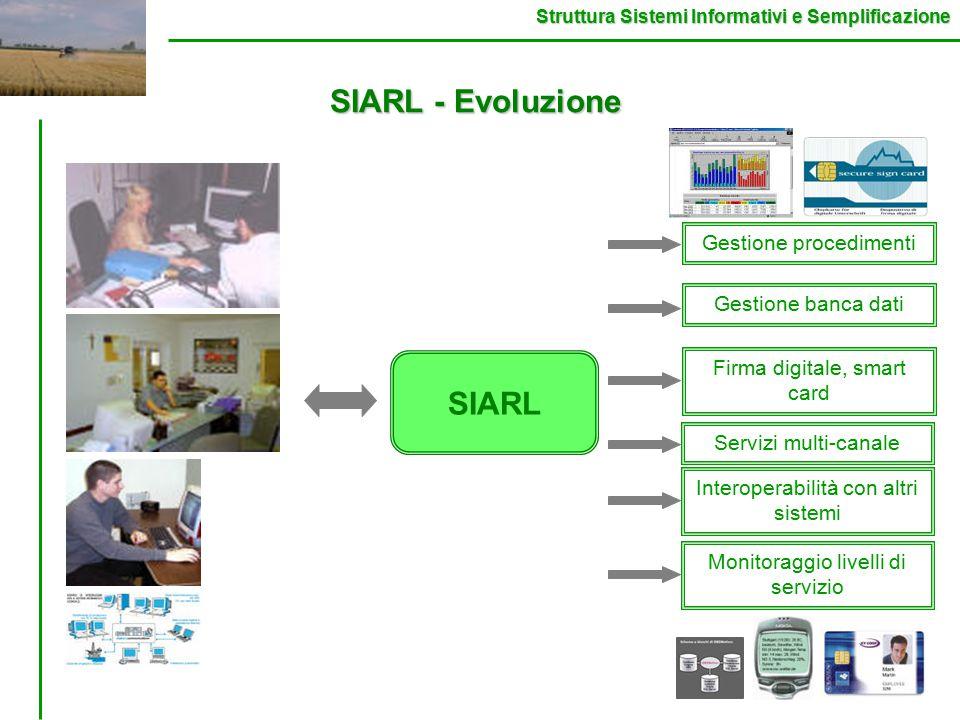 Struttura Sistemi Informativi e Semplificazione Gestione procedimenti Gestione banca dati Firma digitale, smart card Servizi multi-canale Interoperabilità con altri sistemi SIARL - Evoluzione SIARL Monitoraggio livelli di servizio