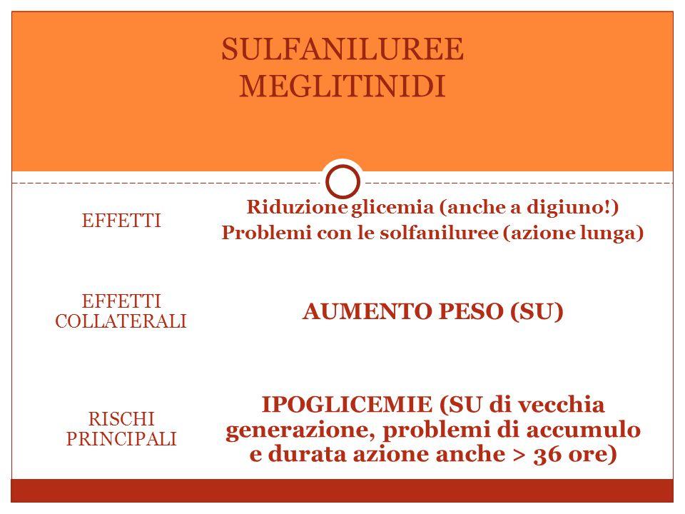 EFFETTI Riduzione glicemia (anche a digiuno!) Problemi con le solfaniluree (azione lunga) EFFETTI COLLATERALI AUMENTO PESO (SU) RISCHI PRINCIPALI IPOGLICEMIE (SU di vecchia generazione, problemi di accumulo e durata azione anche > 36 ore) SULFANILUREE MEGLITINIDI