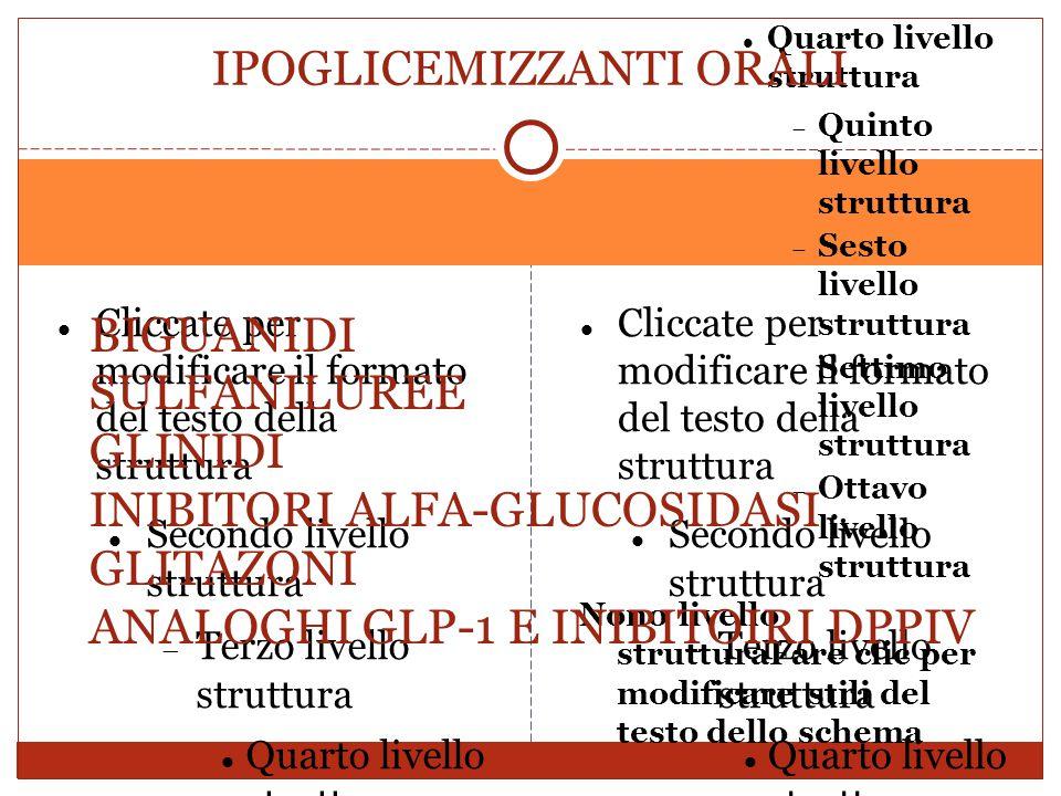 GLIBENCLAMIDE cpr 5 mg Emivita 8-12 ore, durata d'azione 12-24 ore Eliminata 50% urine, 50% bile GLIMEPIRIDE cpr 2-3-4 mg Emivita 6-10 ore, durata d'azione 6-24 ore Eliminata 60% urine, 40% bile GLICLAZIDE cpr 80 mg, cpr 30 mg RM Emivita 10-12 ore, durata d'azione12-24 ore Eliminata urine REPAGLINIDE cpr 0.5-1-2 mg Emivita 1 ora, durata d'azione 1 ora Escrezione biliare