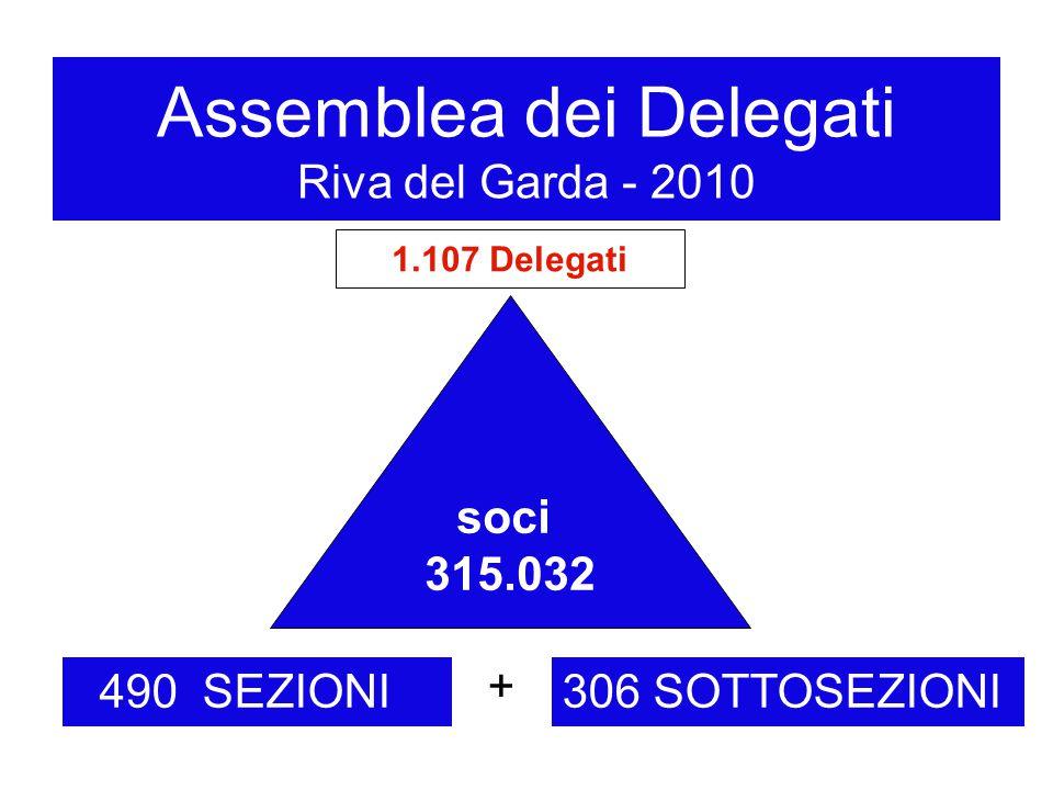 Assemblea dei Delegati Riva del Garda - 2010 490 SEZIONI + 306 SOTTOSEZIONI soci 315.032 1.107 Delegati