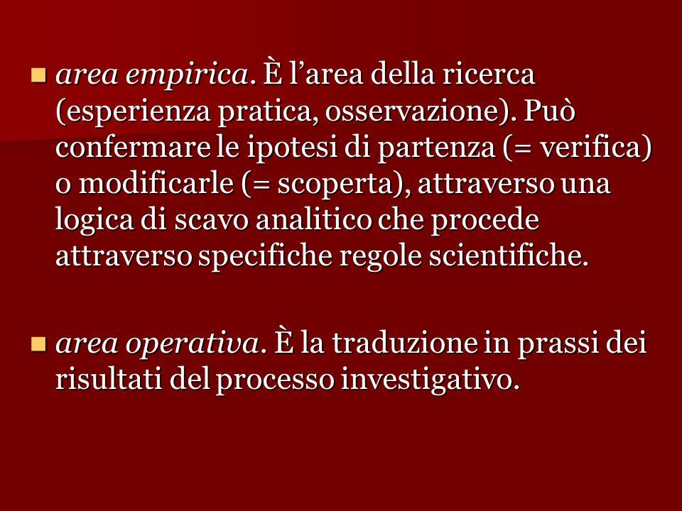 area empirica. È l'area della ricerca (esperienza pratica, osservazione). Può confermare le ipotesi di partenza (= verifica) o modificarle (= scoperta