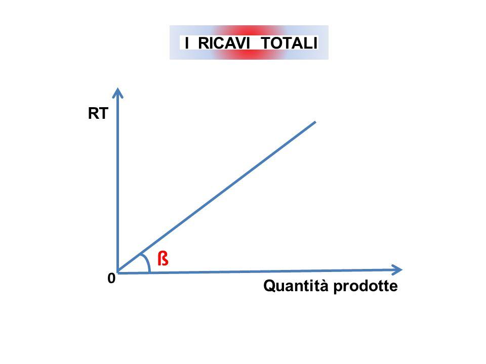 ß RT Quantità prodotte 0 I RICAVI TOTALI