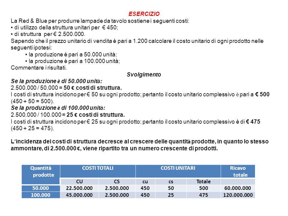 Quantità prodotte COSTI TOTALICOSTI UNITARIRicavo totale CUCScucsTotale 50.00022.500.0002.500.0004505050060.000.000 100.00045.000.0002.500.00045025475