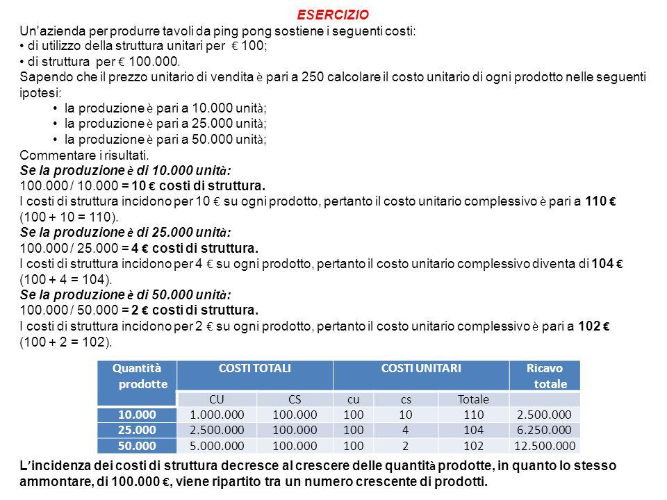 Quantità prodotte COSTI TOTALICOSTI UNITARIRicavo totale CUCScucsTotale 10.0001.000.000100.000100101102.500.000 25.0002.500.000100.00010041046.250.000