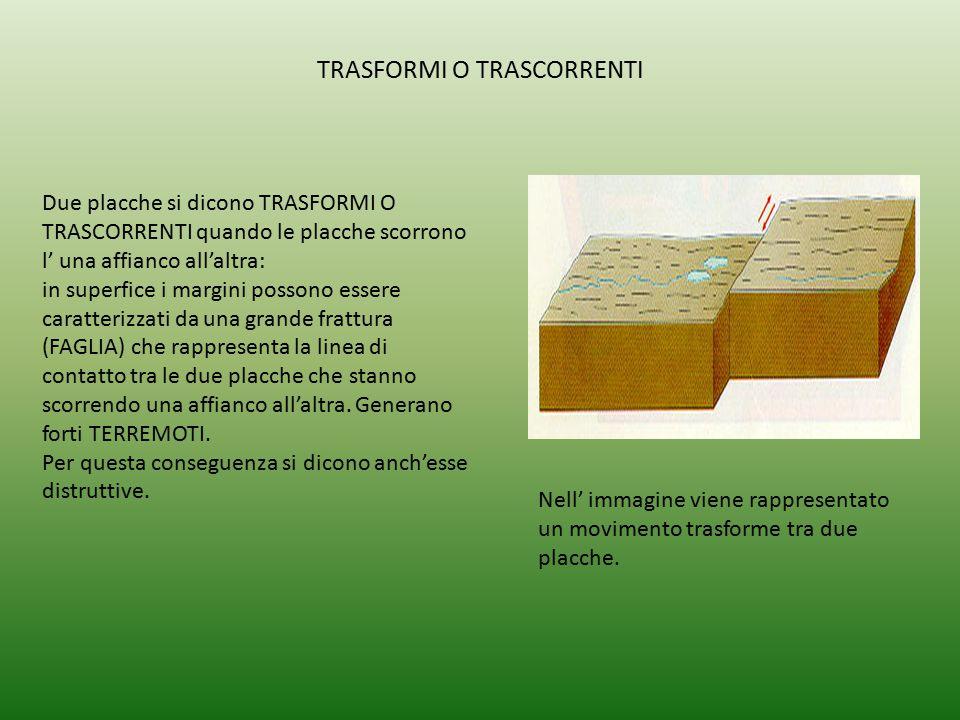 TRASFORMI O TRASCORRENTI Nell' immagine viene rappresentato un movimento trasforme tra due placche. Due placche si dicono TRASFORMI O TRASCORRENTI qua