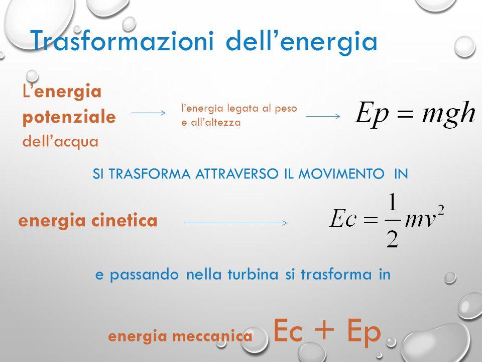 SI TRASFORMA ATTRAVERSO IL MOVIMENTO IN e passando nella turbina si trasforma in energia meccanica Ec + Ep energia cinetica L'energia potenziale dell'acqua l'energia legata al peso e all'altezza Trasformazioni dell'energia
