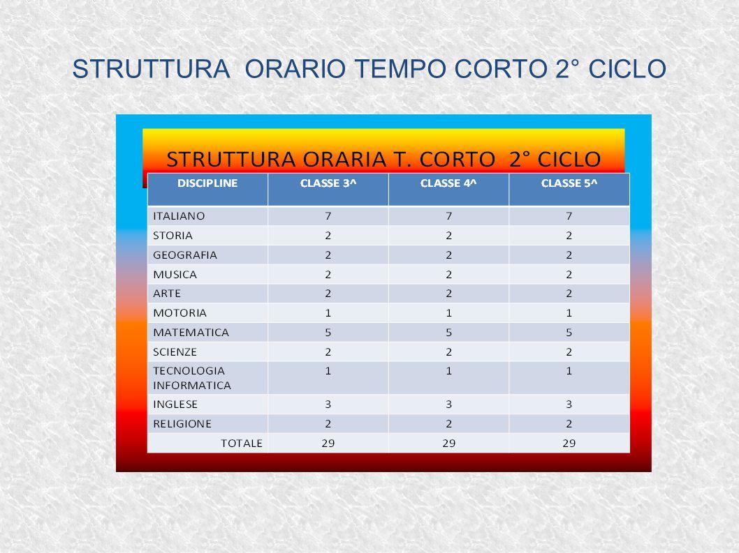 STRUTTURA ORARIO TEMPO CORTO 2° CICLO