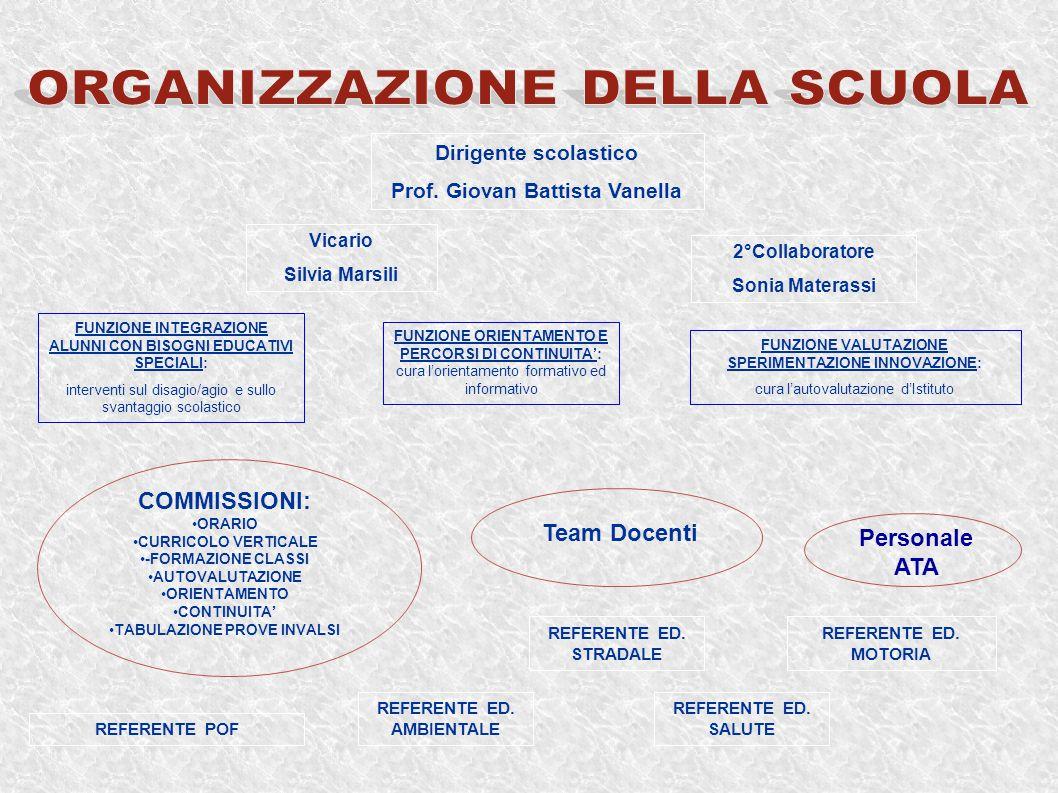 MISSION: Obiettivi fondamentali dell Istituto Continuità Prevenzione della dispersione scolastica ( Orientamento ) Prevenzione del disagio Integrazione ed Inclusione Valutazione e autovalutazione
