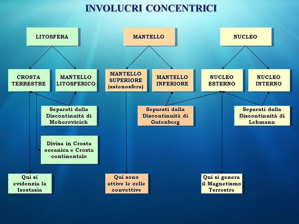 LITOSFERALITOSFERANUCLEONUCLEOMANTELLOMANTELLO CROSTA TERRESTRE MANTELLO LITOSFERICO MANTELLOINFERIOREMANTELLOINFERIORENUCLEOINTERNONUCLEOINTERNONUCLE