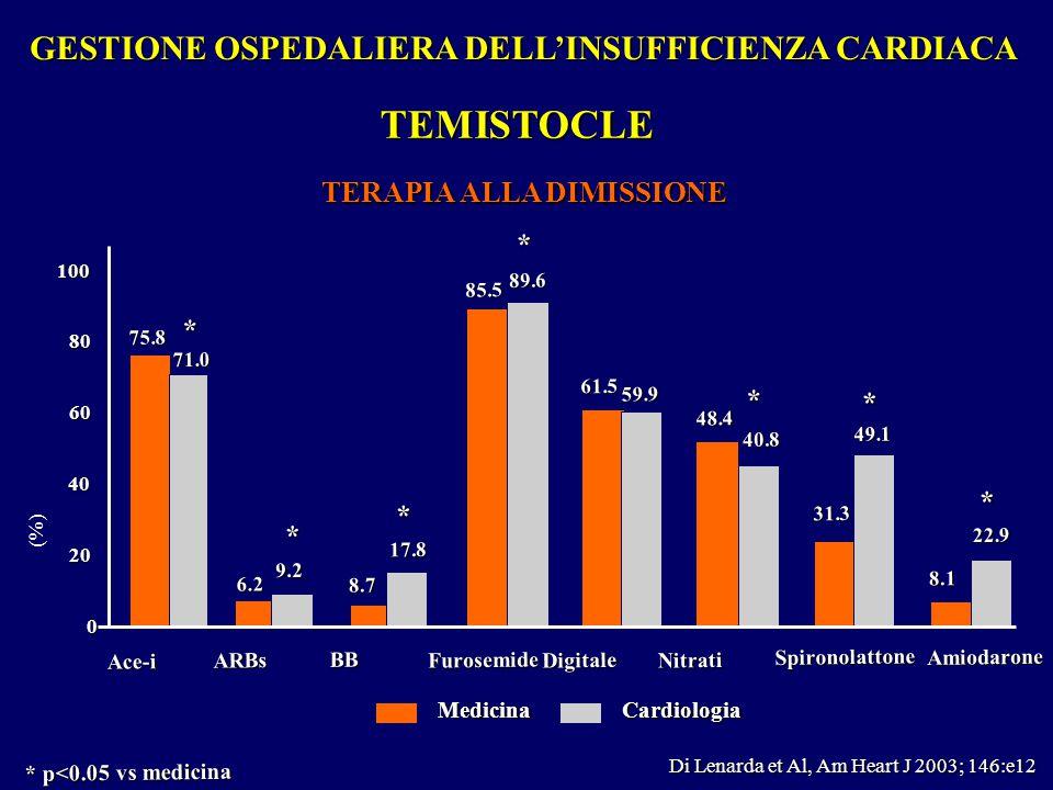 * p<0.05 vs medicina 0 40 20 60 (%) 80 100 MedicinaCardiologia ARBs * 9.2 6.2 Ace-i 71.0 75.8 BB * 17.8 8.7 Amiodarone * 22.9 8.1 Furosemide 89.6 85.5