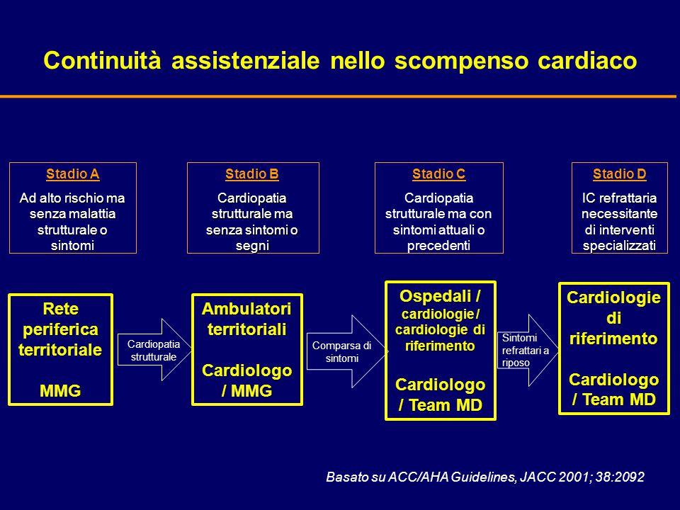 Continuità assistenziale nello scompenso cardiaco Stadio D IC refrattaria necessitante di interventi specializzati Stadio C Cardiopatia strutturale ma