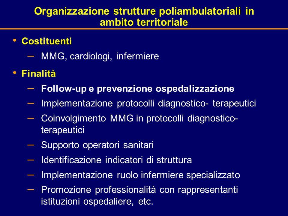 Organizzazione strutture poliambulatoriali in ambito territoriale Costituenti – MMG, cardiologi, infermiere Finalità – Follow-up e prevenzione ospedal