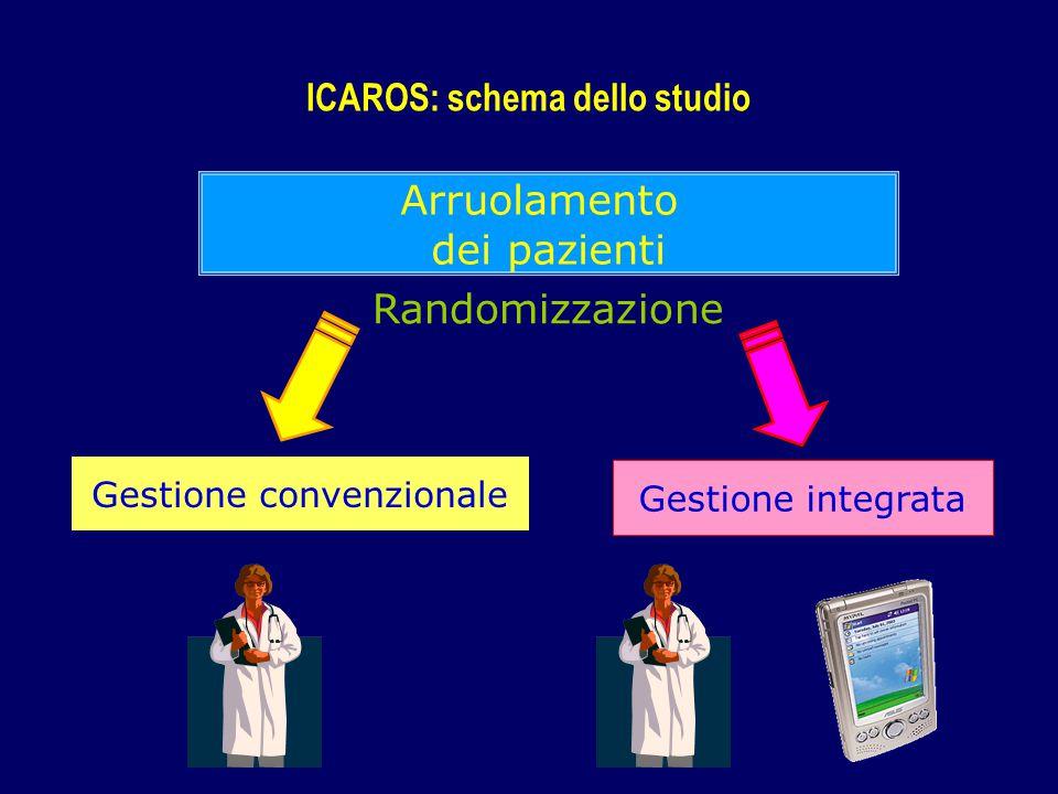 Arruolamento dei pazienti Gestione convenzionale Gestione integrata Randomizzazione ICAROS: schema dello studio