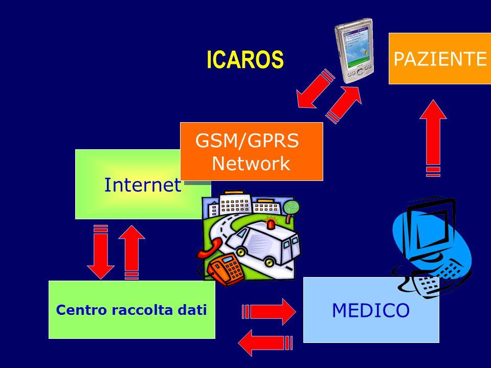 Internet GSM/GPRS Network GSM/GPRS Network MEDICO Centro raccolta dati PAZIENTE ICAROS