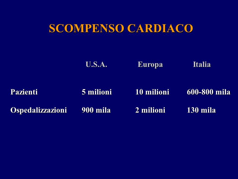 5 milioni 900 mila PazientiOspedalizzazioni U.S.A. 10 milioni 2 milioni Europa 600-800 mila 130 mila Italia SCOMPENSO CARDIACO