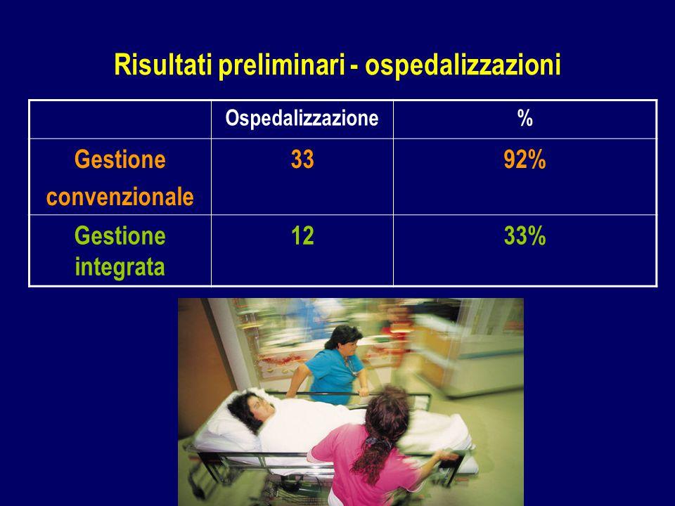 Ospedalizzazione% Gestione convenzionale 3392% Gestione integrata 1233% Risultati preliminari - ospedalizzazioni