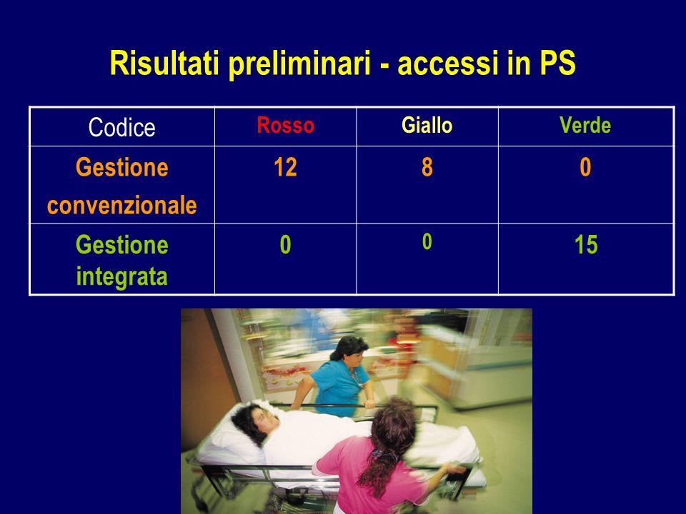 Codice RossoGialloVerde Gestione convenzionale 1280 Gestione integrata 0 0 15 Risultati preliminari - accessi in PS