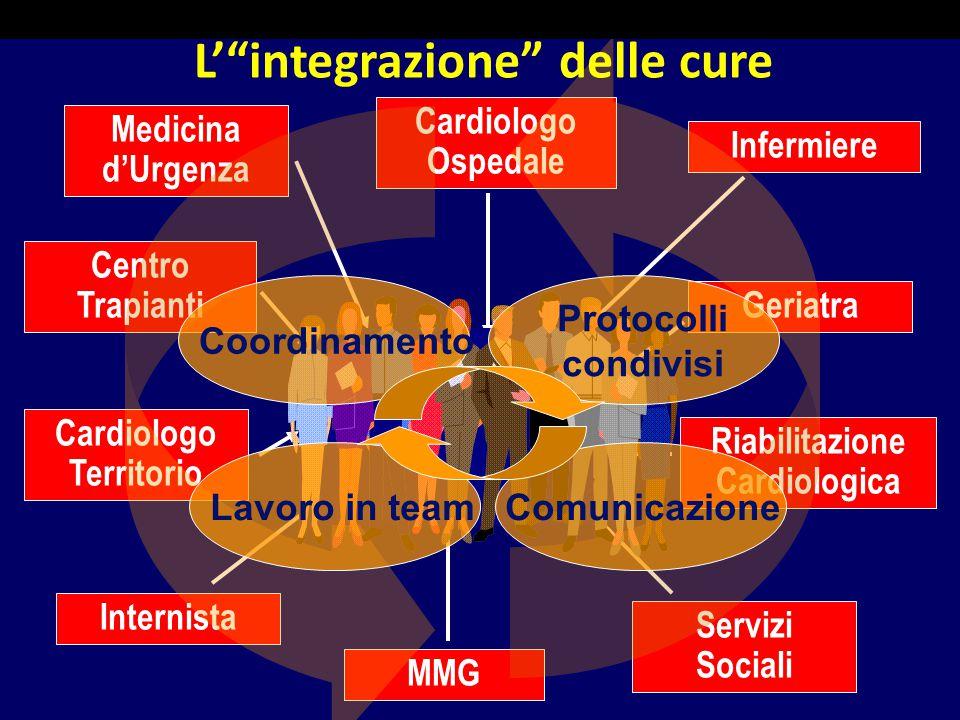 Paziente Cronico Medicina d'Urgenza Centro Trapianti Cardiologo Ospedale Cardiologo Territorio Internista Geriatra Infermiere Riabilitazione Cardiolog