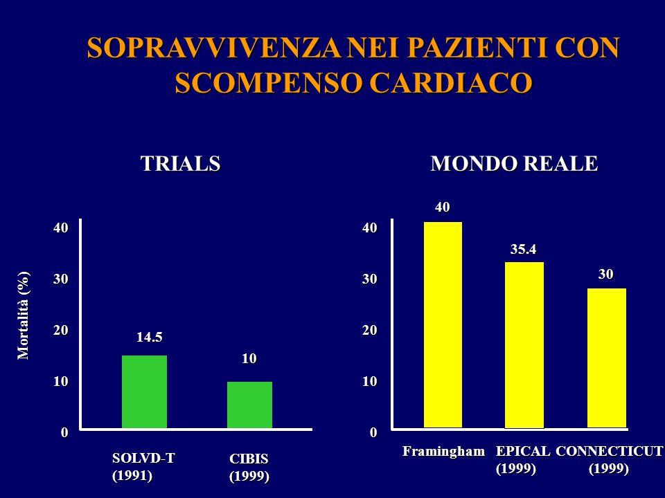 TRIALS MONDO REALE SOLVD-T(1991) CIBIS(1999) 40 30 20 10 0 FraminghamEPICAL(1999)CONNECTICUT (1999) (1999) 40 30 20 10 0 14.5 10 Mortalità (%) 40 35.4