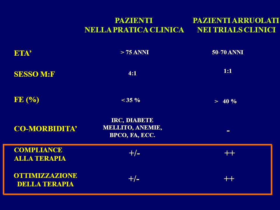 PAZIENTI NELLA PRATICA CLINICA PAZIENTI ARRUOLATI NEI TRIALS CLINICI ETA' SESSO M:F FE (%) CO-MORBIDITA' COMPLIANCE ALLA TERAPIA > 75 ANNI 4:1 < 35 %