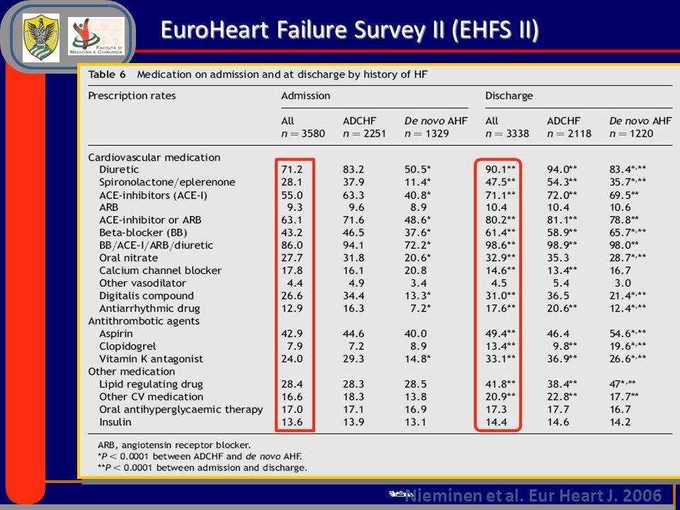  Nieminen et al. Eur Heart J. 2006 EuroHeart Failure Survey II (EHFS II)