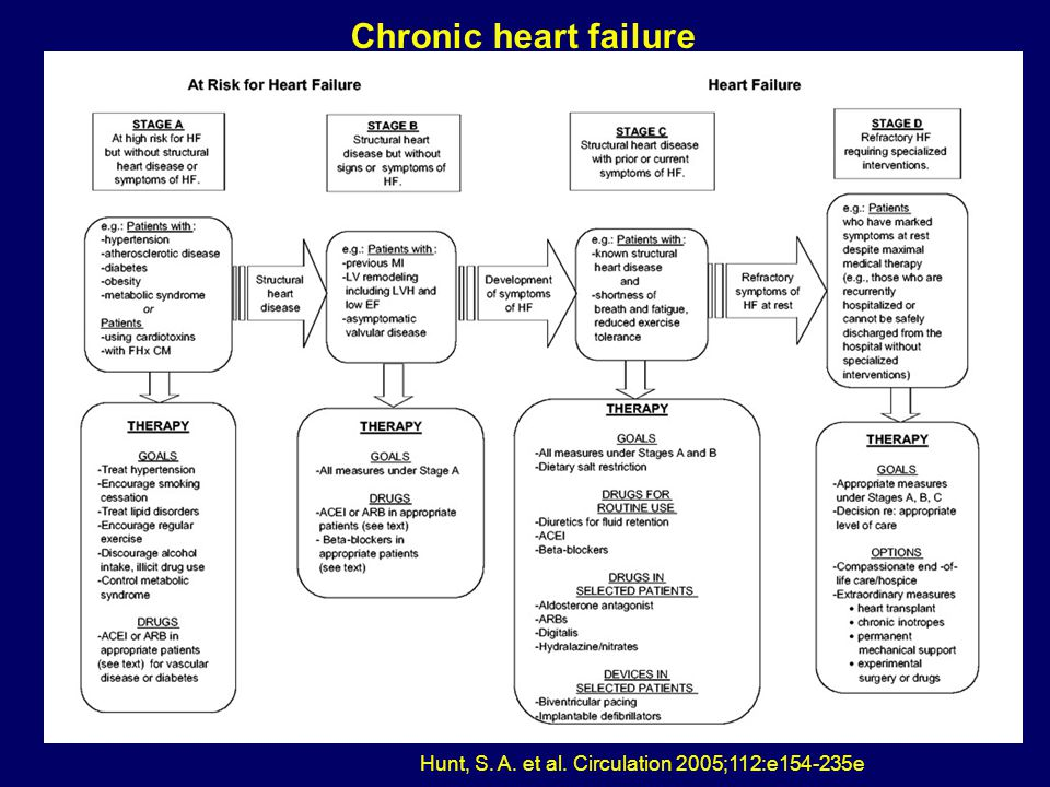 Hunt, S. A. et al. Circulation 2005;112:e154-235e Chronic heart failure