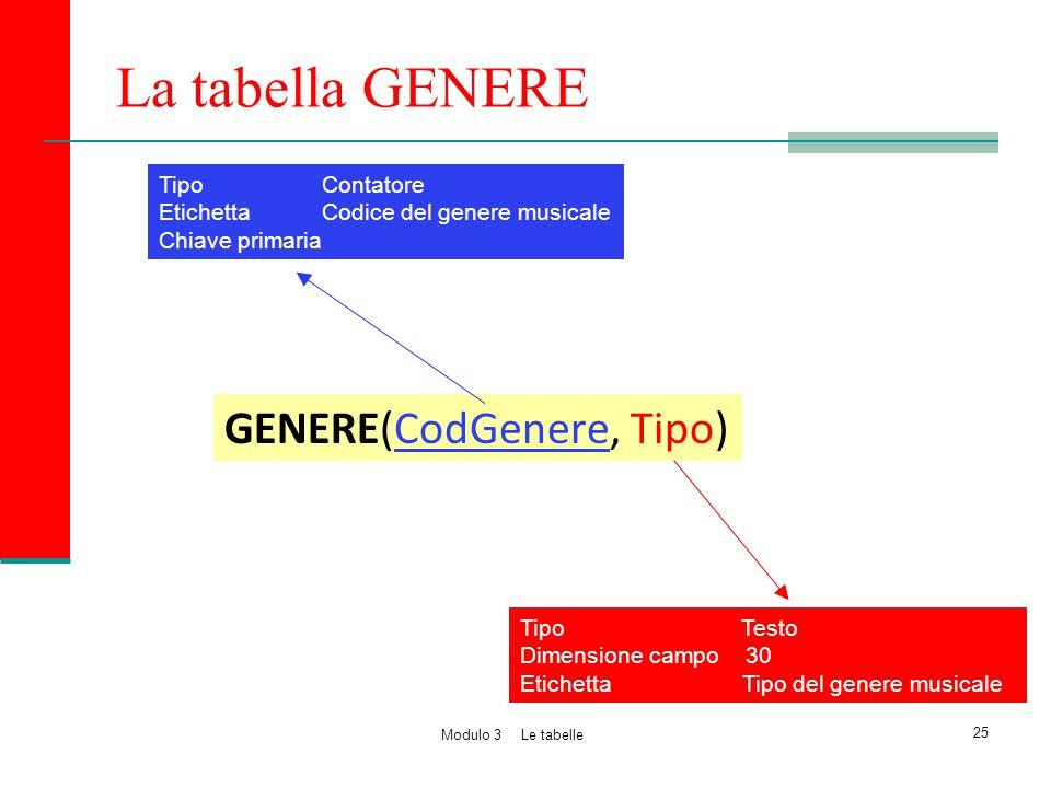 La tabella GENERE GENERE(CodGenere, Tipo) Tipo Contatore Etichetta Codice del genere musicale Chiave primaria Tipo Testo Dimensione campo 30 Etichetta