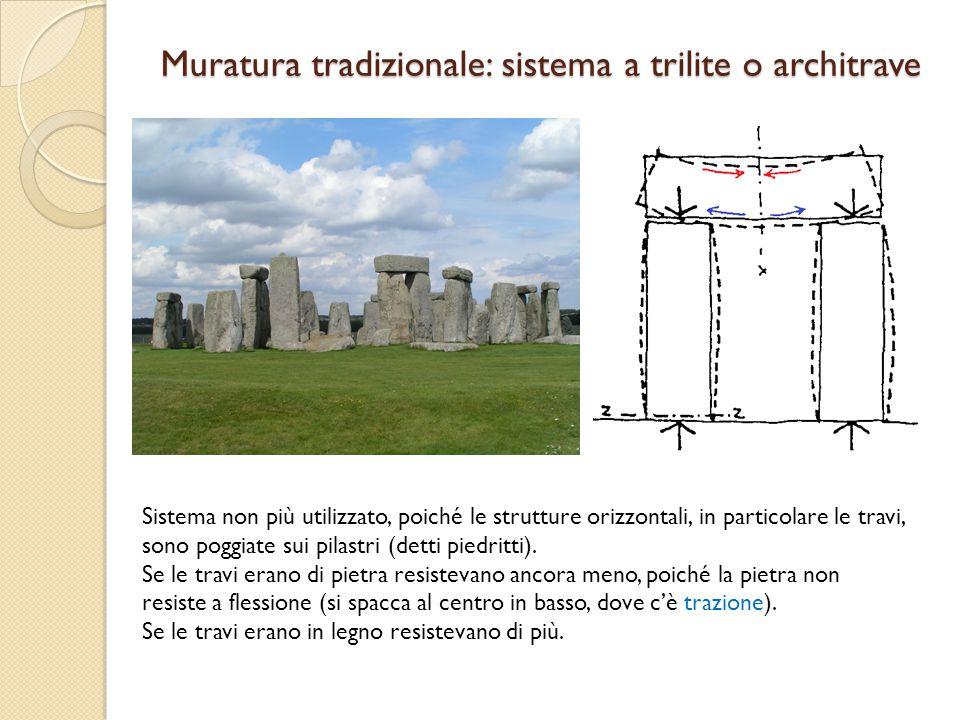 Muratura tradizionale: sistema a trilite o architrave Sistema non più utilizzato, poiché le strutture orizzontali, in particolare le travi, sono poggi