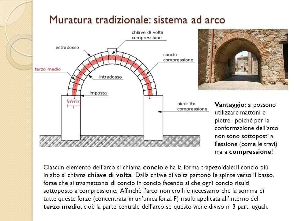 Muratura tradizionale: sistema ad arco Vantaggio: si possono utilizzare mattoni e pietre, poiché per la conformazione dell'arco non sono sottoposti a