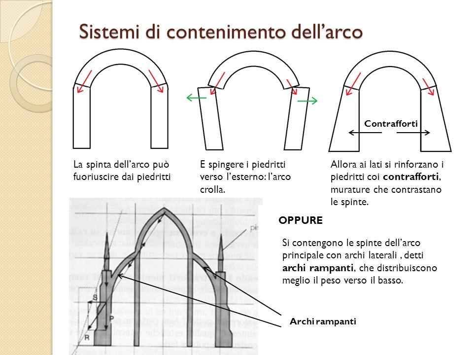 Sistemi di contenimento dell'arco La spinta dell'arco può fuoriuscire dai piedritti E spingere i piedritti verso l'esterno: l'arco crolla. Allora ai l