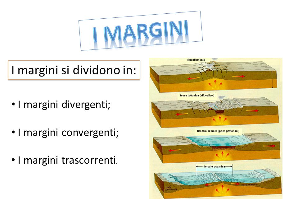 I margini si dividono in: I margini divergenti; I margini convergenti; I margini trascorrenti.