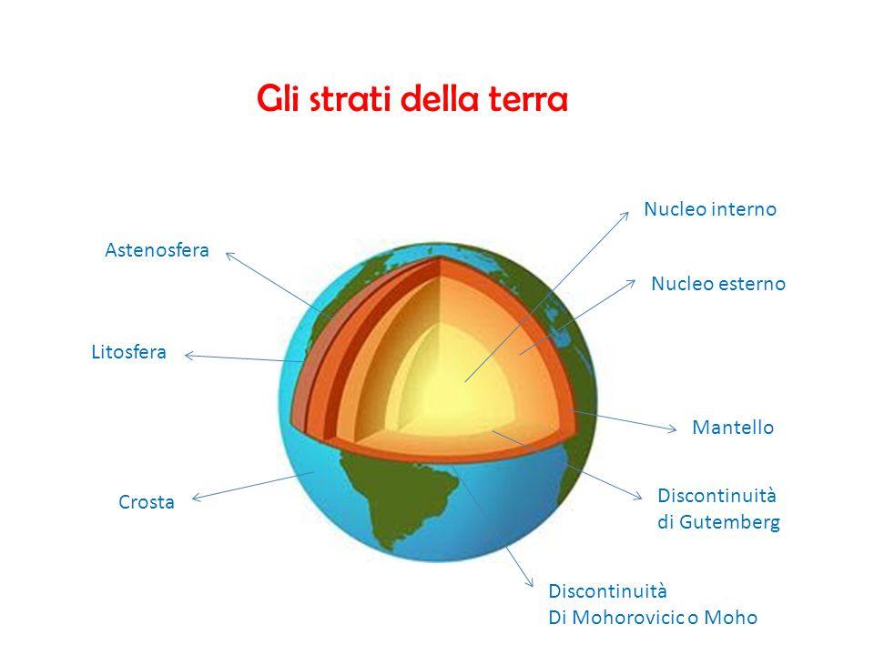 Gli strati della terra Nucleo interno Nucleo esterno Mantello Astenosfera Litosfera Crosta Discontinuità di Gutemberg Discontinuità Di Mohorovicic o M